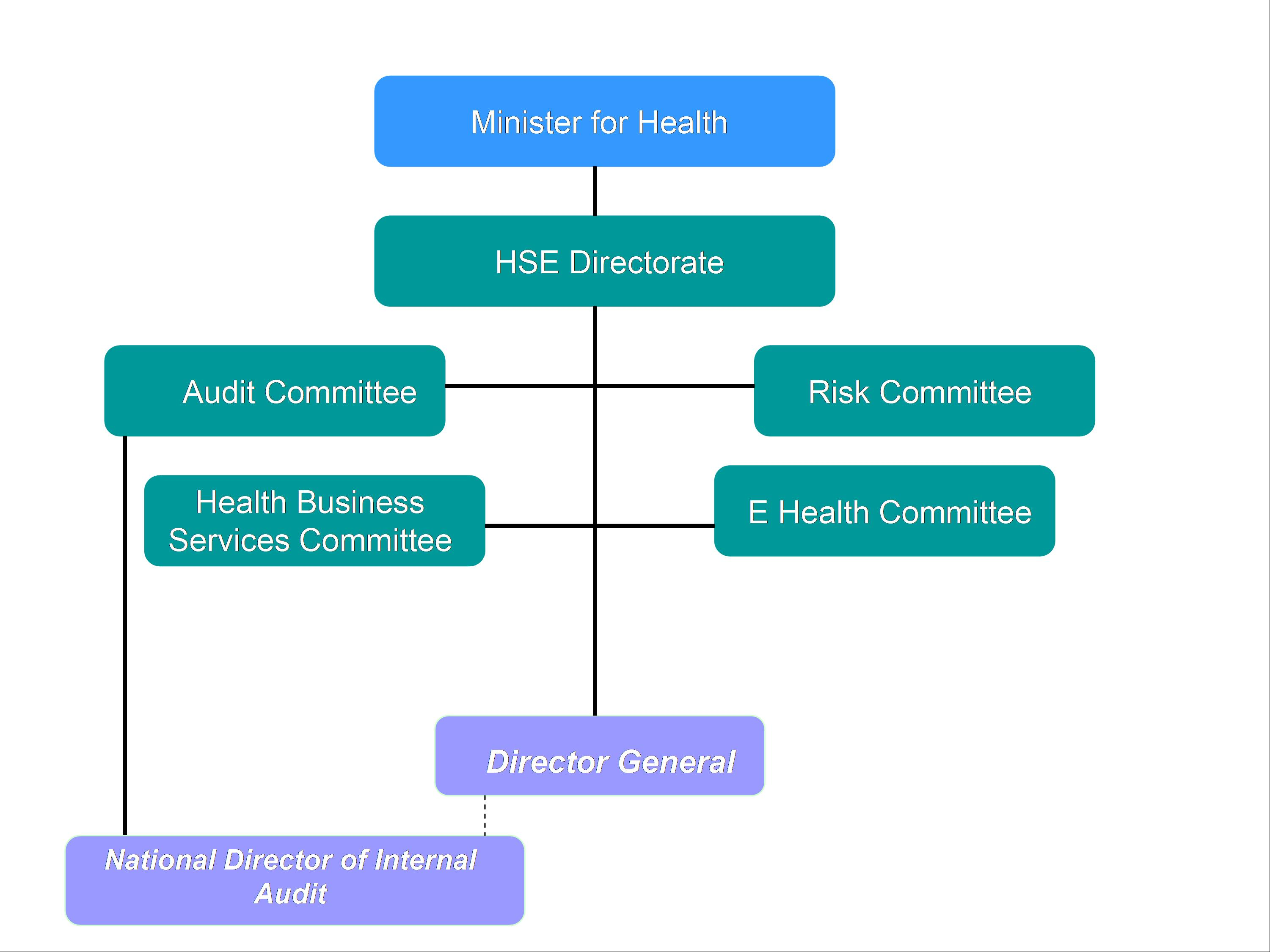 Internal audit chart 1